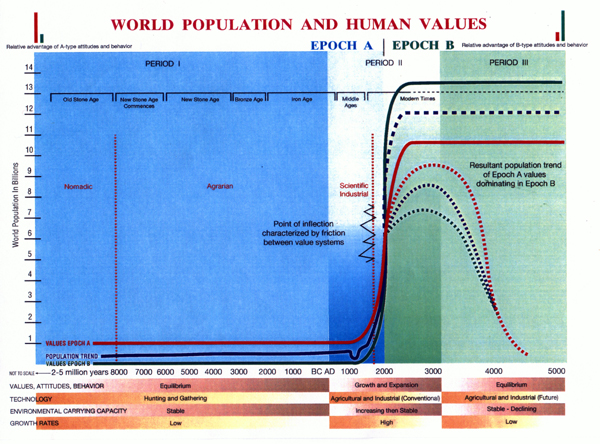 World Population and Human Values