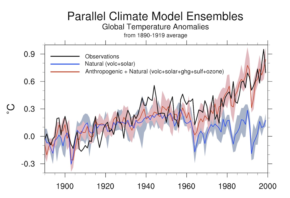 How we know recent global warming is not natural for Changes have been made that affect the global template