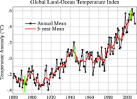 Global Warming Stopped in 1998