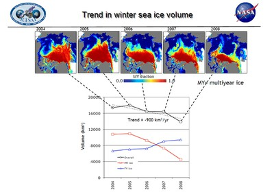 2009-Sea Ice Volume Trend