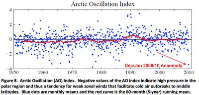 Arctic Oscillation (AO) Anomaly December-January 2009/2010