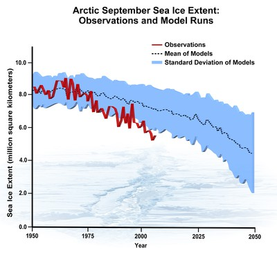 Arctic September Sea Ice Extent
