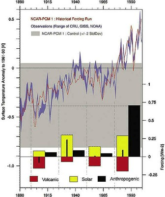 Monthly and latitudinally varying volcanic forcing dataset in simulations of 20th century climate