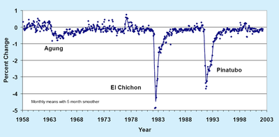 Net solar radiation at Mauna Loa Observatory relative to 1958