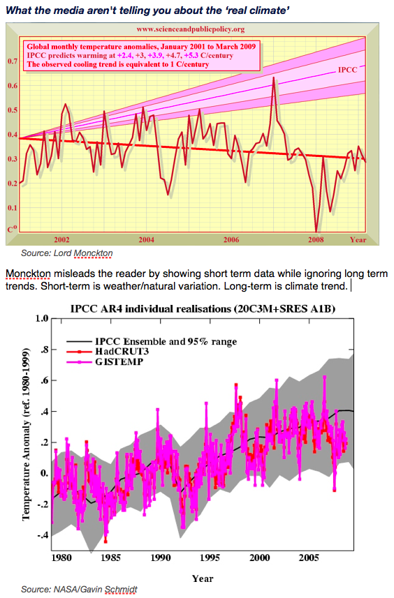 Lord Moncktonized Trend v. Reality of Global Warming