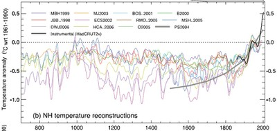IPCC Temperature Reconstruction