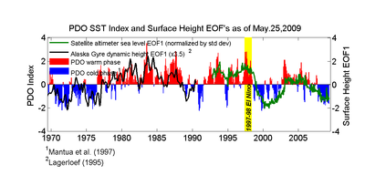 Pacific Decadal Oscillation - May 25, 2009