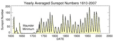 Solar Cycle NASA Science