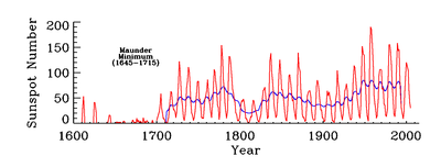 Solar Cycle NASA GSFC