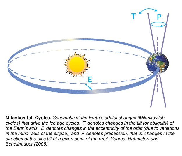 Milankovitch Cycles Eccentricity, Obliquity Tilt, Precession w/caption