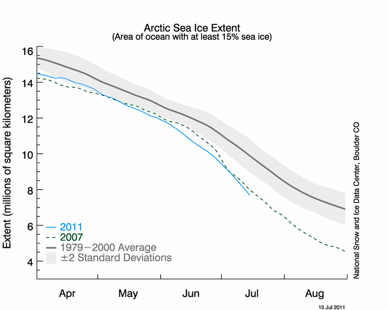 NSIDC Sea Ice Extent July 17, 2011 averaging below 2007 anomaly.
