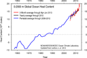 Ocean Heat Content 0 to 2000 meters