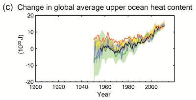 IPCC AR5 WGI Change in global average upper ocean heat content