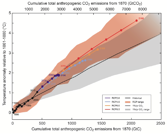 IPCC AR5 WGI Cumulative total anthropogenic CO2 emissions from 1870 GtCO2