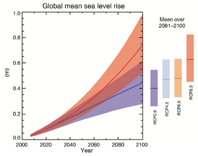 IPCC AR5 WGI Global mean sea level rise 2007-2100