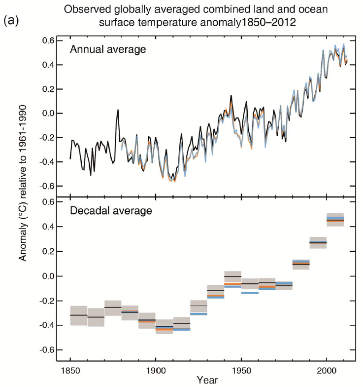 IPCC AR5 WGI Observed global averaged combined land-ocean surface temperature anomaly 1850-2012