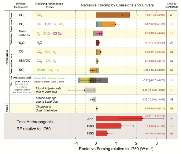 IPCC AR5 WGI Radiative forcing by Emissions and drivers
