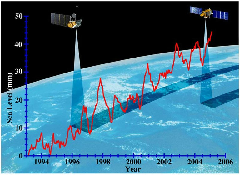 JPL Sea Level Satellite Measurements