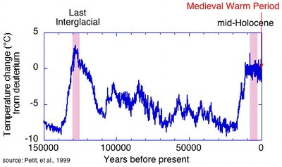 Temperature Analysis 150k-yrs