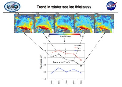 2009-Sea Ice Thickness Trend