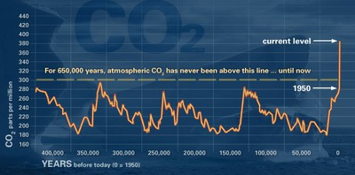 Evidence of CO2