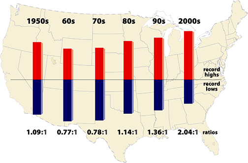 Temperature - Record Highs/Record Lows. Source NCAR
